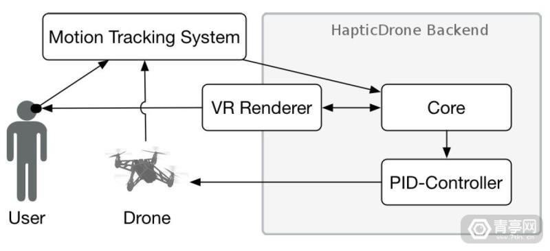 vr_haptic_drones_vrroom_4
