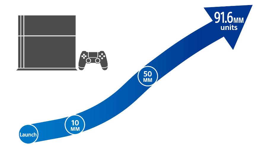 CES2019:索尼PS4销量达9160万台,PSVR未透露
