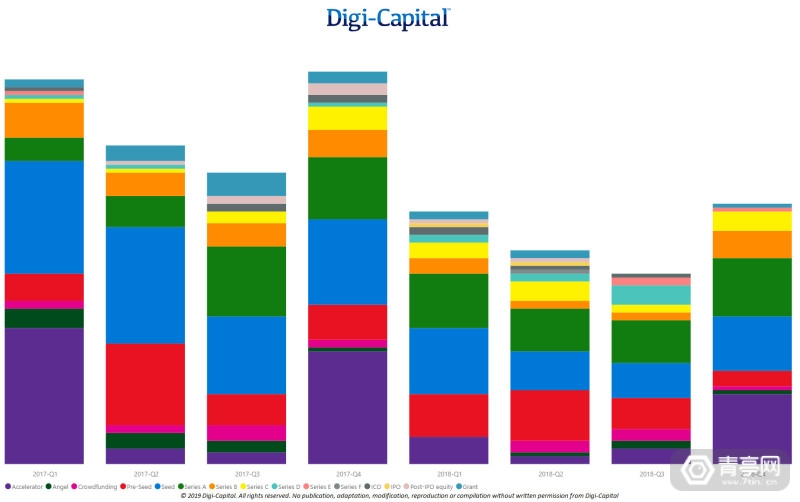 Digi-Capital-AR-VR-Deal-Volume-by-Stage copy