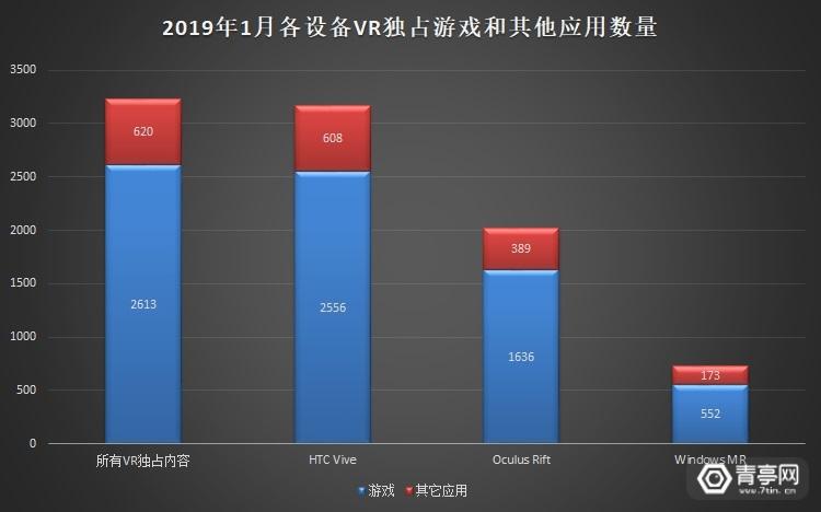 2019-01 VR大数据 - 内容