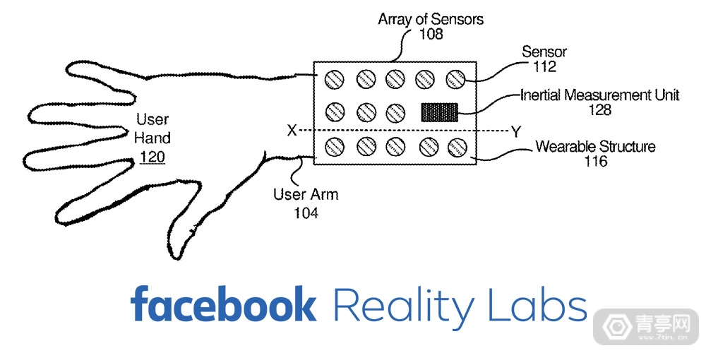 Facebook新VR专利:结合机器学习与人体电波的手势识别腕带