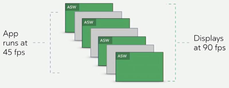 Asynchronous-Spacewarp-ASW