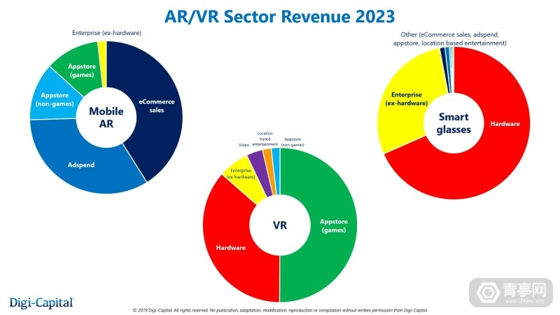 Digi-Capital-AR-VR-Revenue-2023