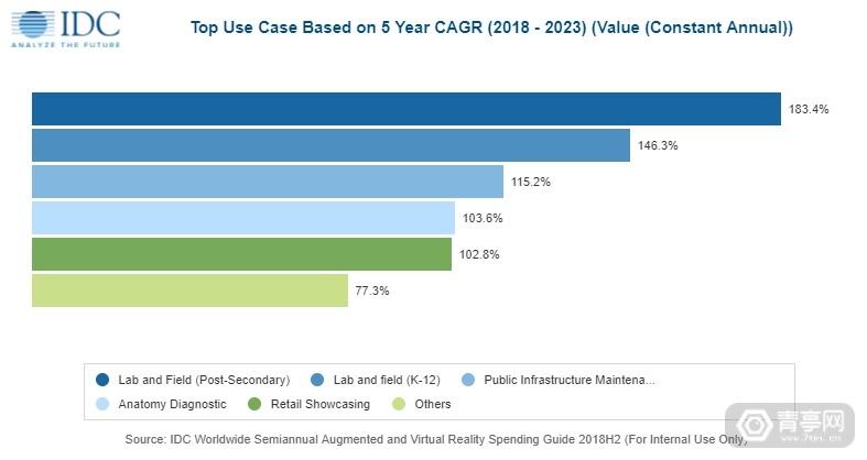 IDC预测报告:到2023年AR/VR复合年增长率达78.3%,中国投入最多