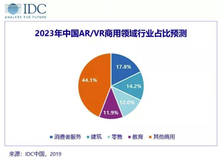 中国AR/VR市场高速增长,支出规模领先于全球