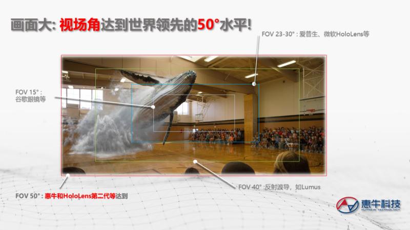 惠牛科技发布轻便50°视场角AR光学方案 (1)