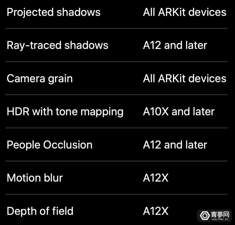 ARKit 3硬件要求