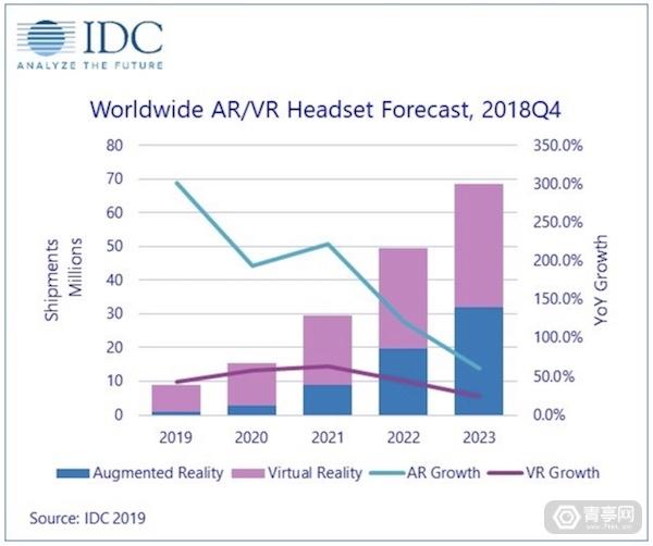 IDC_Market_forecast