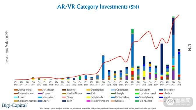 AR VR投资趋势