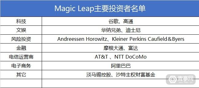 Magic Leap投资者名单