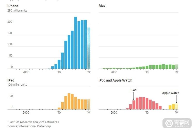 iphone銷量