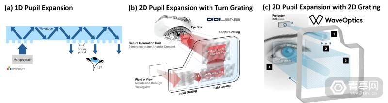揭秘光波导核心原理,了解AR眼镜背后的挑战