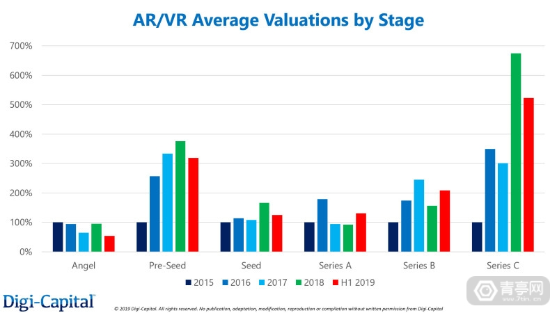 Digi-Capital-AR-VR-Average-Valuations-by-Stage-(1)
