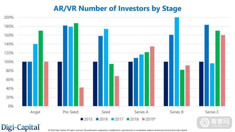 Digi-Capital-AR-VR-Number-of-Investors-by-Stage-(1)