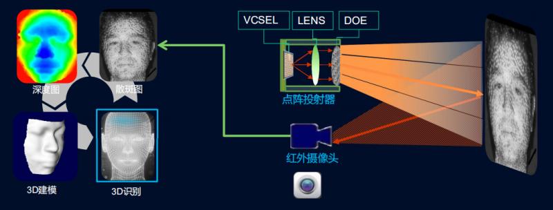 三维传感器公司,安思疆科技