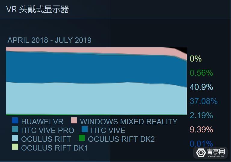 7月VR大数据 (2)