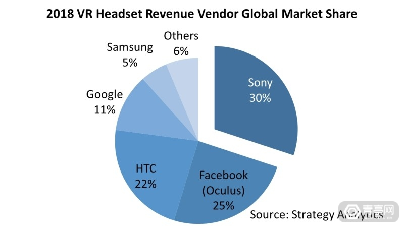 VR_Headset_Revenue_by_Vendor,_Global_Marketshare
