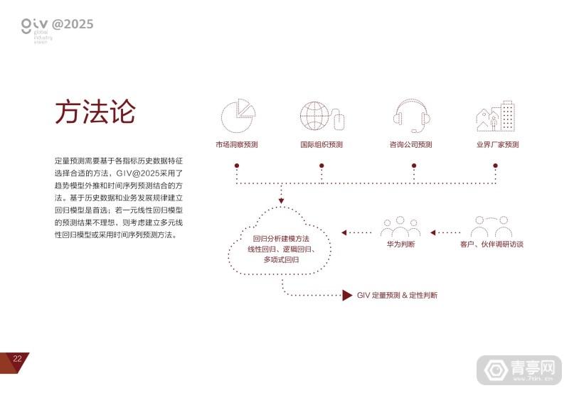 华为2025十大趋势 (26)