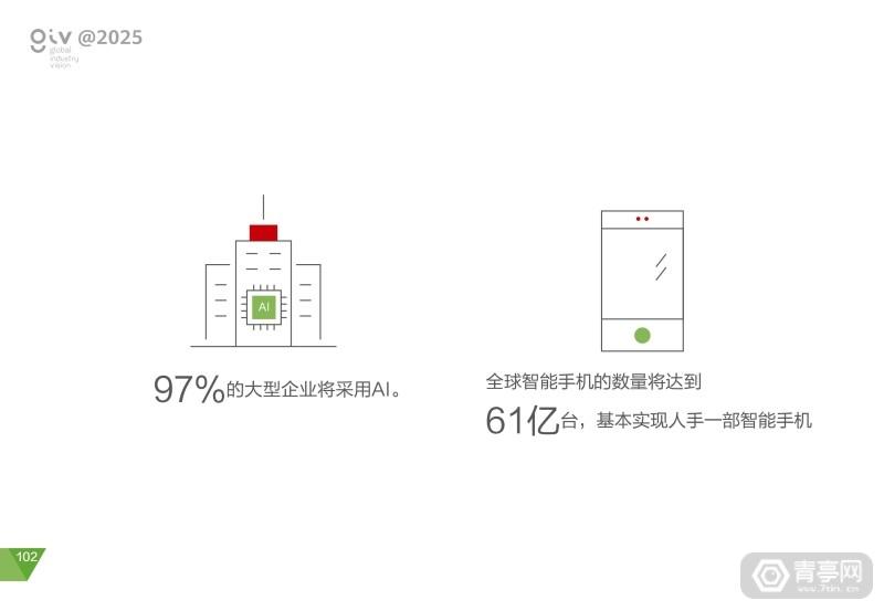 华为2025十大趋势 (106)