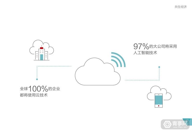 华为2025十大趋势 (137)
