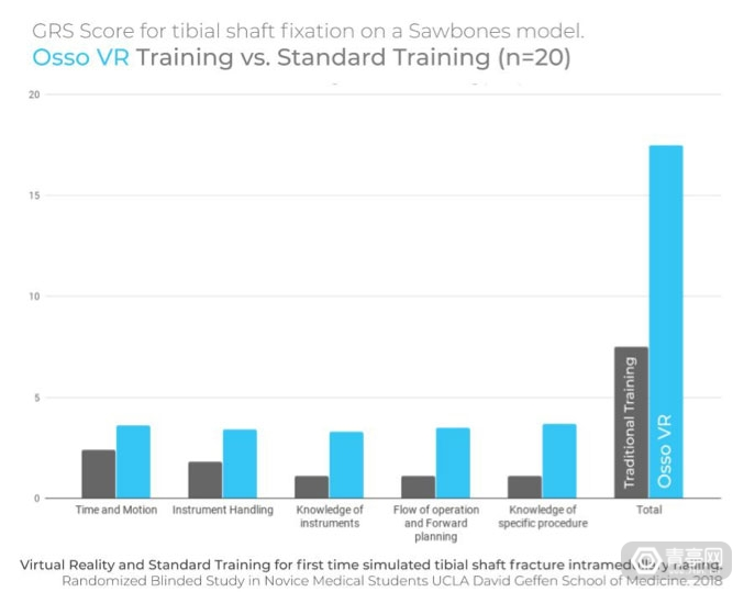 UCLA调查:经VR培训后医生手术测试分数提高130%图2