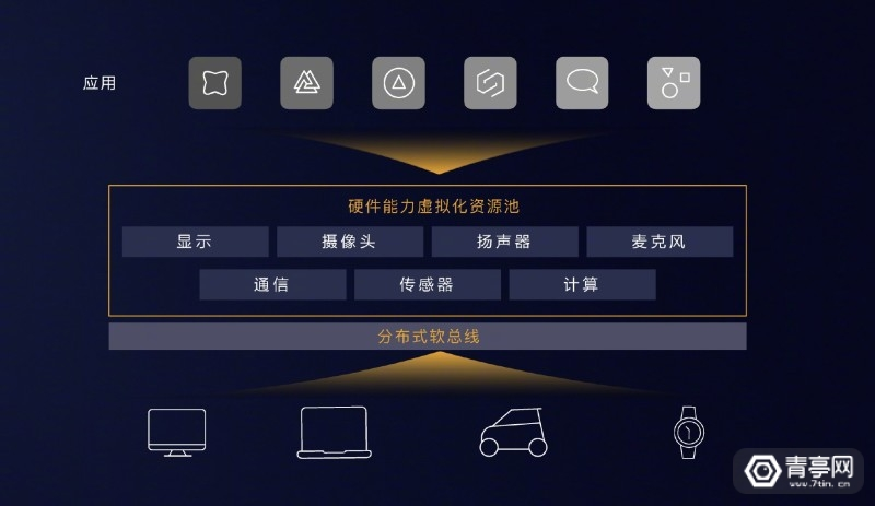 华为鸿蒙OSHarmony OS (2)