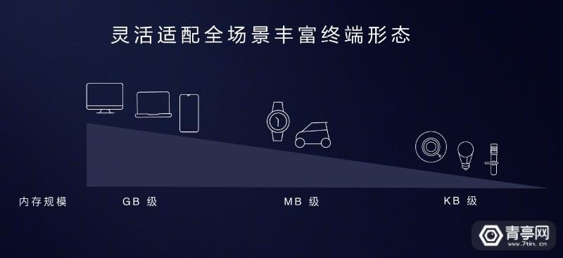 华为鸿蒙OSHarmony OS (3)