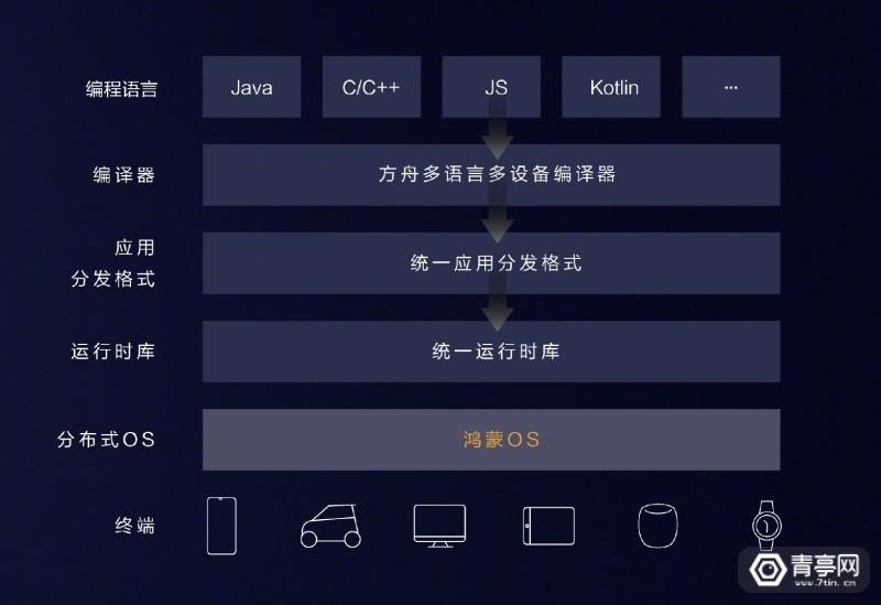 华为鸿蒙OSHarmony OS (10)