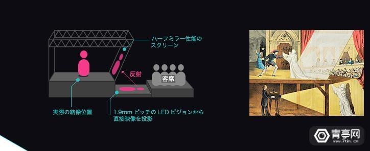 日本DMM VR全息影院