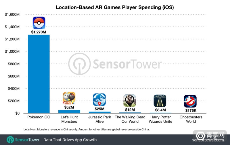 ar-game-revenue-ios
