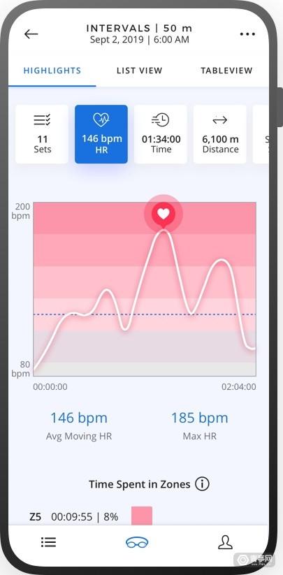 Form和Polar合作,为AR泳镜添加心率传感器图3