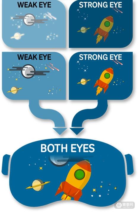 【Vivid Vision用VR与手势追踪治疗弱视,已用于300多家眼科】图3