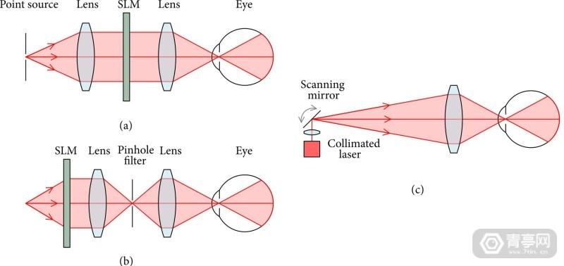 【灵活对焦,大适眼区,剑桥大学与华为联合研发AR全息显示方案】图4