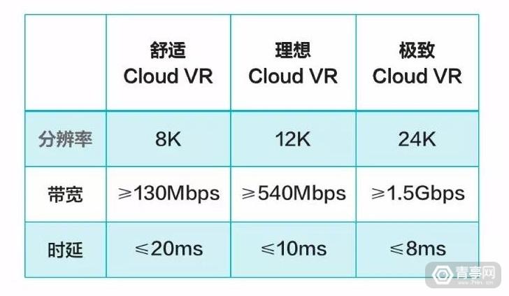 华为:理想Cloud VR