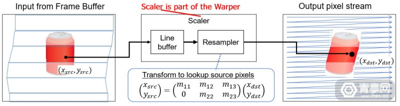 Sony-GB-Scalar-diagram