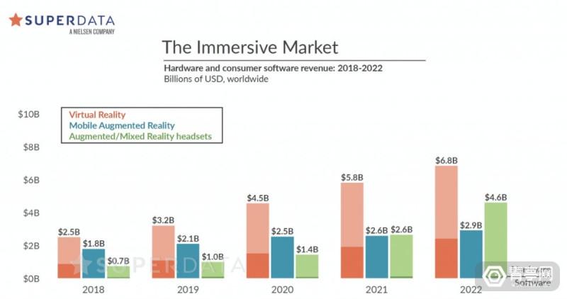 SuperData-Immersive-Market