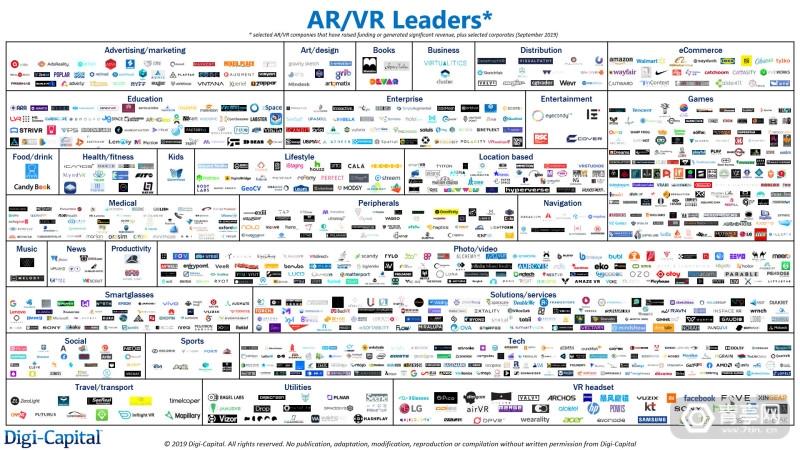 Digi-Capital-AR-VR-Leaders-Q4-2019