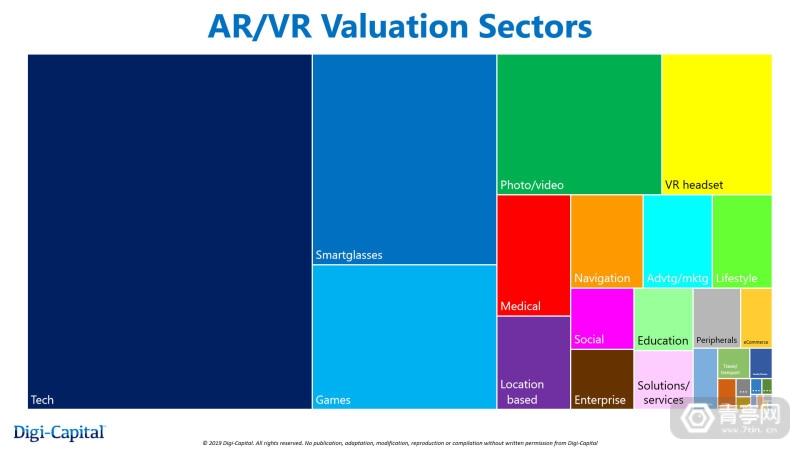 Digi-Capital-AR-VR-Valuation-Sectors-Q4-2019