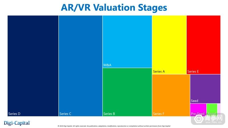 Digi-Capital-AR-VR-Valuation-Stages-Q4-2019