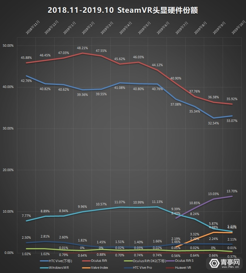 10月VR大数据