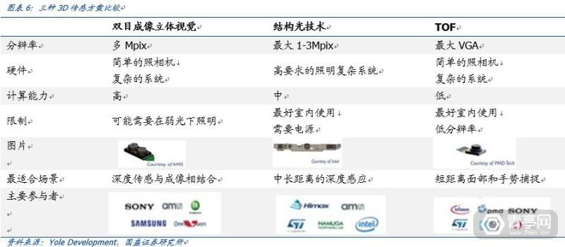 TOF开启深度信息的新未来-国盛证券 (6)