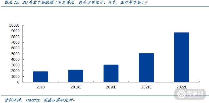 TOF开启深度信息的新未来-国盛证券 (14)