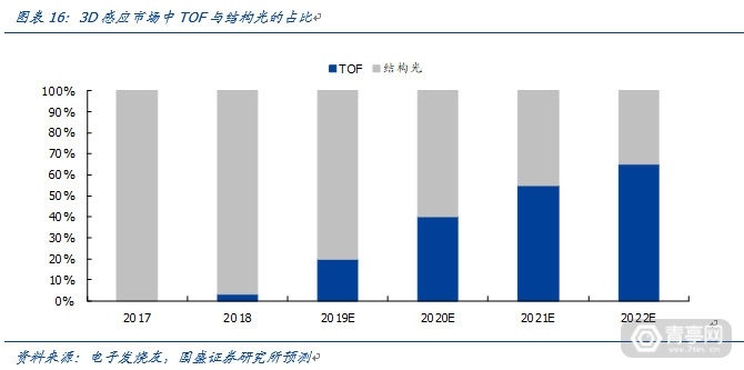 TOF开启深度信息的新未来-国盛证券 (15)