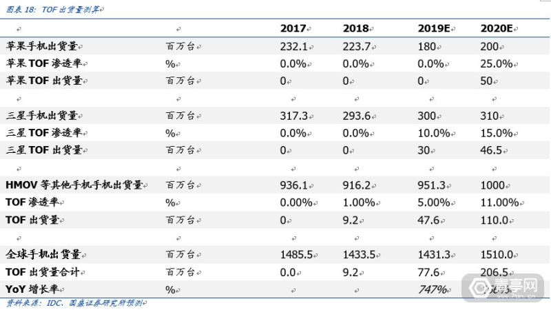 TOF开启深度信息的新未来-国盛证券 (17)