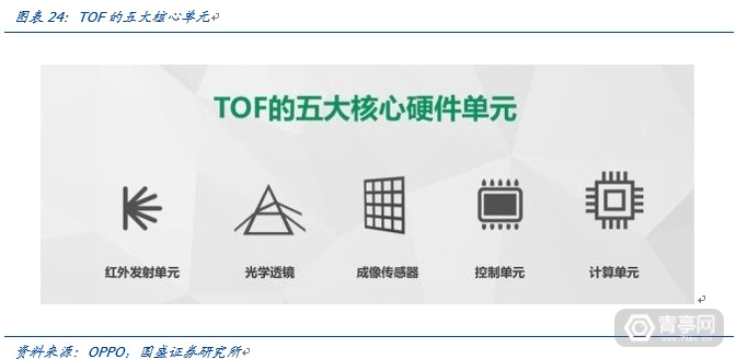 TOF开启深度信息的新未来-国盛证券 (21)