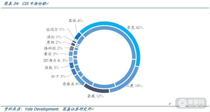 TOF开启深度信息的新未来-国盛证券 (29)