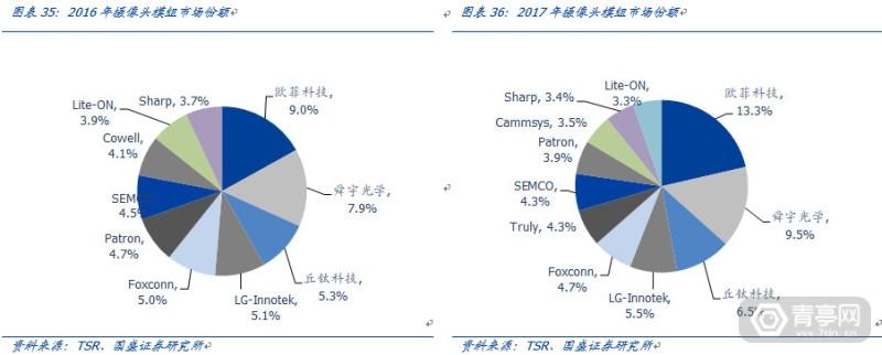 TOF开启深度信息的新未来-国盛证券 (30)