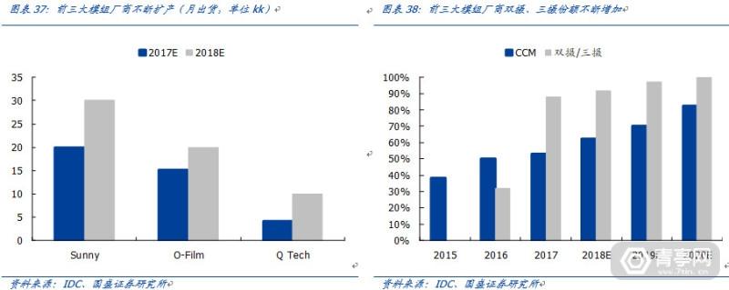TOF开启深度信息的新未来-国盛证券 (31)