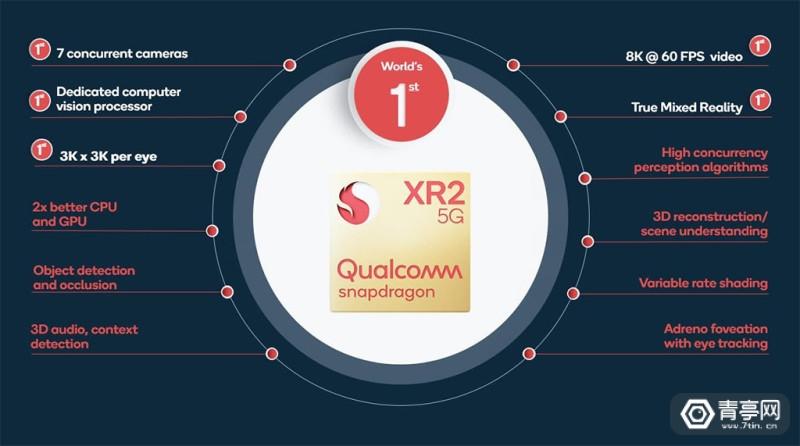 高通骁龙 XR2 参数snapdragon-xr2-5g-slide