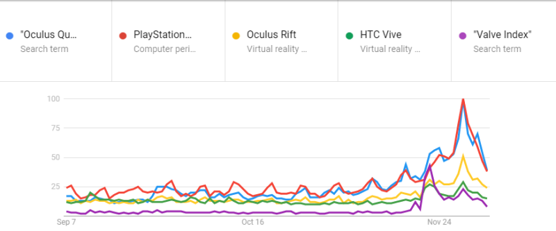 us-search-interest-vr-headsets-2019